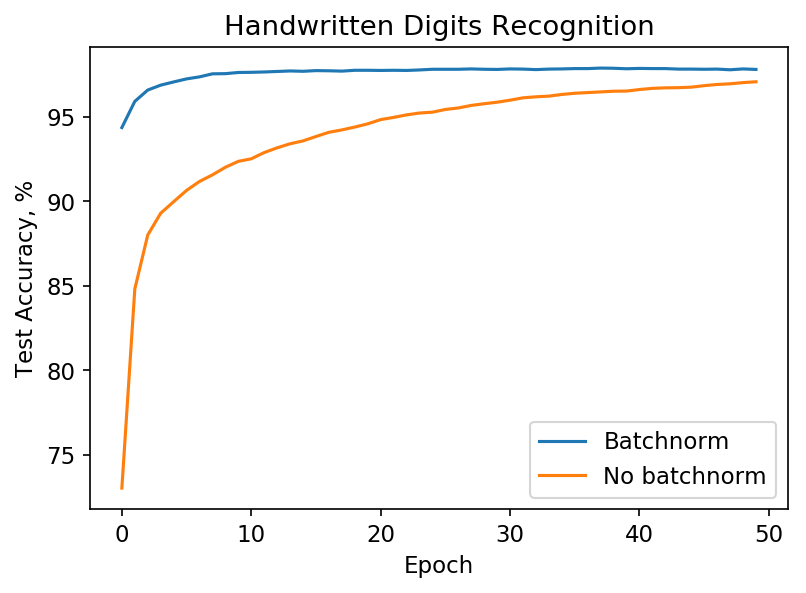Training with batchnorm (blue) leads to high accuracies faster than without batchnorm (orange).