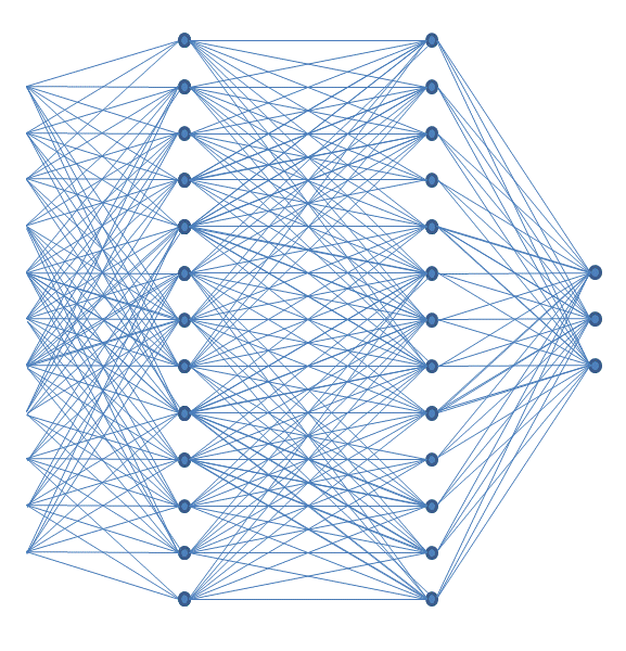 Fully-connected neural network with two hidden layers. Image credit: Wikimedia.