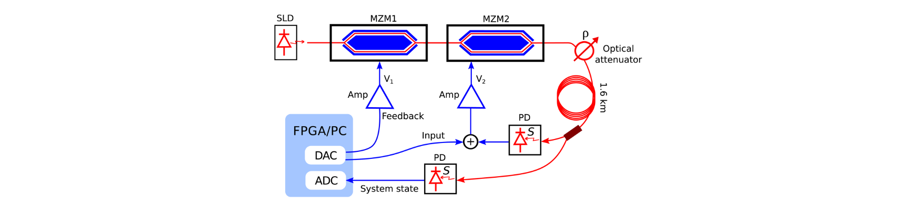 Tutorial: Photonic Neural Networks in Delay Systems | Bogdan